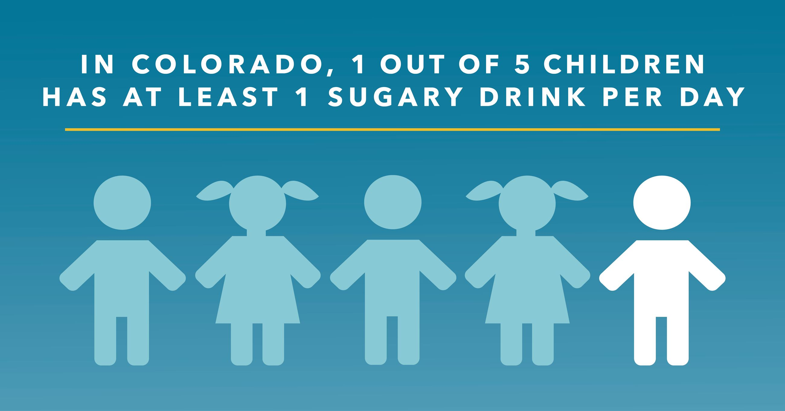 In Colorado, 1 out of 5 children has at least 1 sugary drink per day.