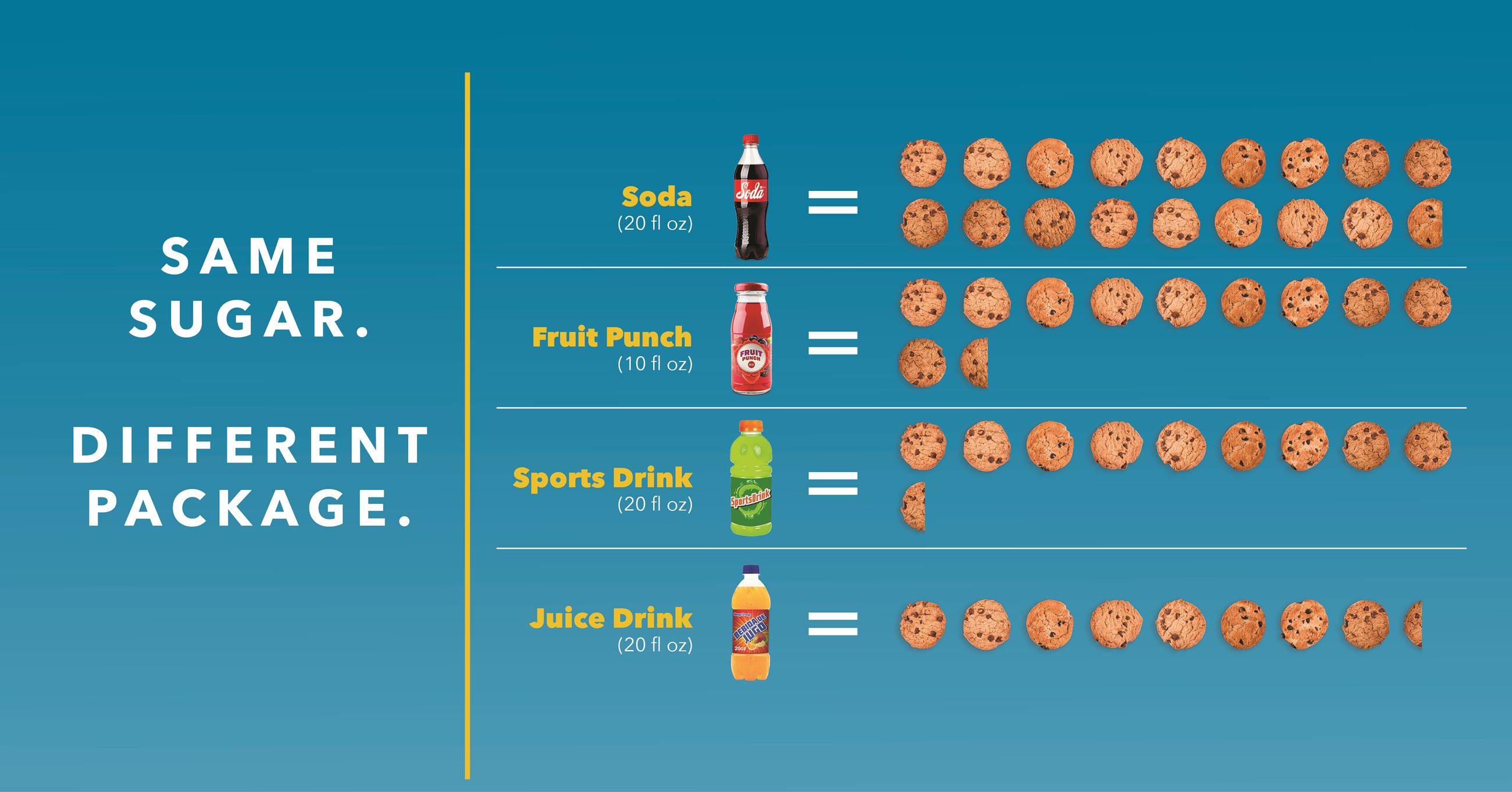 Infographic showing sugary drinks and the equivalent amount of sugar in number of cookies.