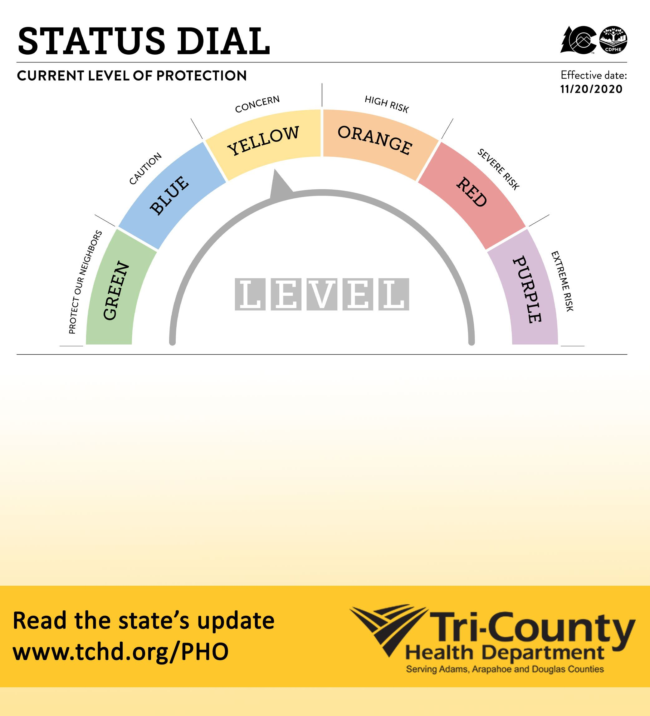 Level Yellow for counites on the state's COVID-19 Dial